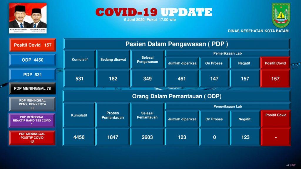 grafik covid 5 Juni 2020 (1)-02