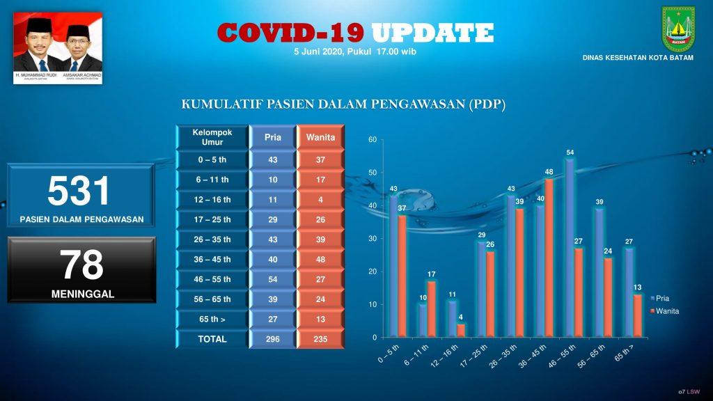 grafik covid 5 Juni 2020 (1)-07