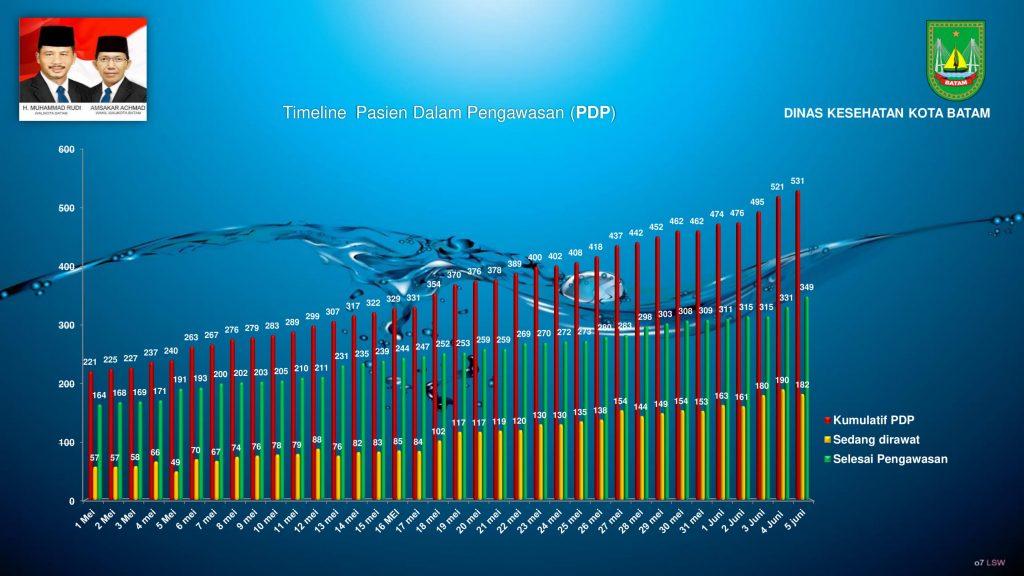 grafik covid 5 Juni 2020 (1)-09