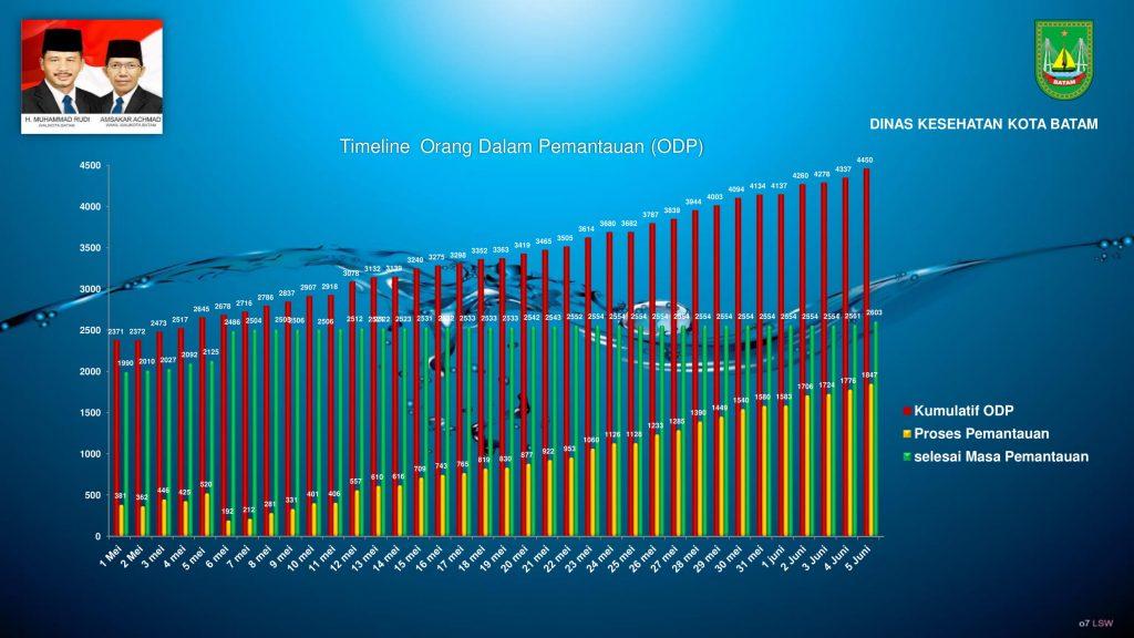 grafik covid 5 Juni 2020 (1)-10