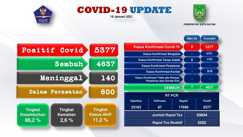 grafik covid rev5 tgl 18 Januari Rev5 o7lsw-2