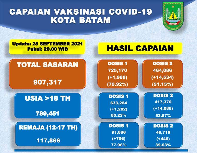 Grafik Capaian Vaksinasi Covid-19 Kota Batam Update 25 September 2021