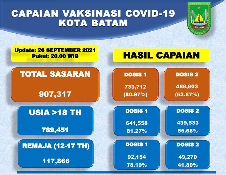 Grafik Capaian Vaksinasi Covid-19 Kota Batam Update 26 September 2021