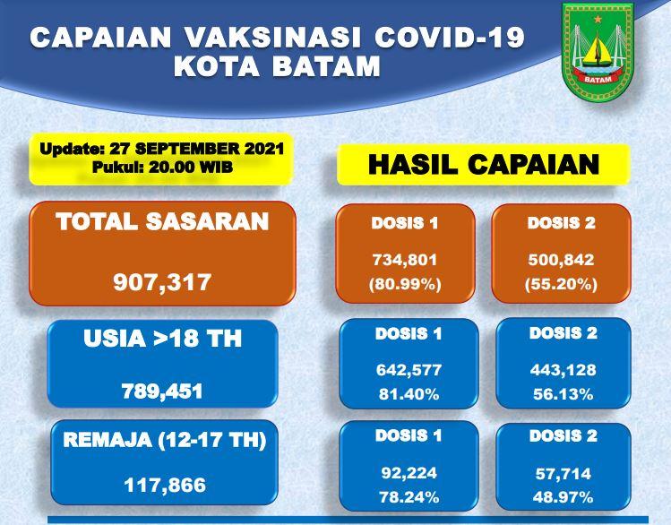 Grafik Capaian Vaksinasi Covid-19 Kota Batam Update 27 September 2021