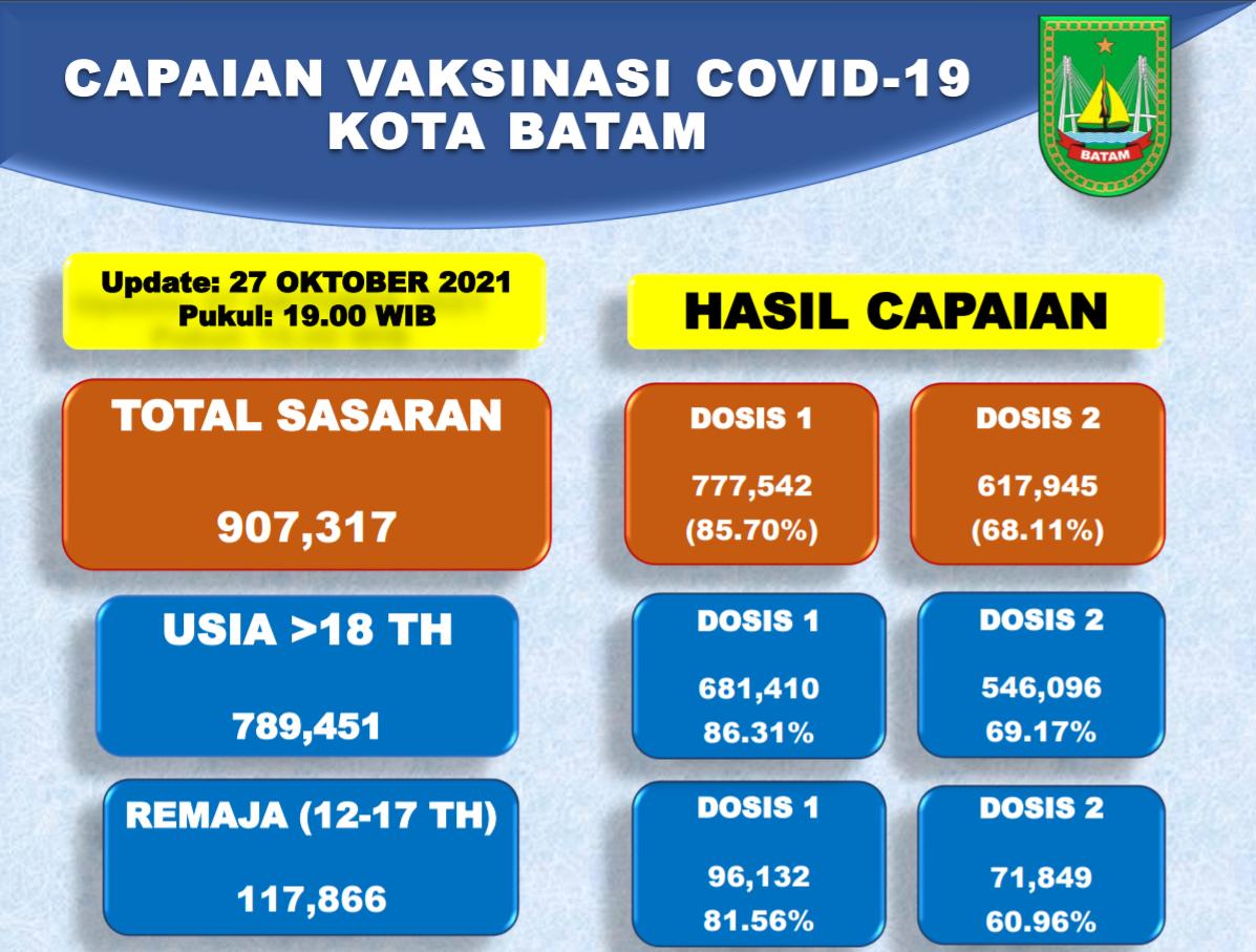 Grafik Capaian Vaksinasi Covid-19 Kota Batam Update 27 Oktober 2021