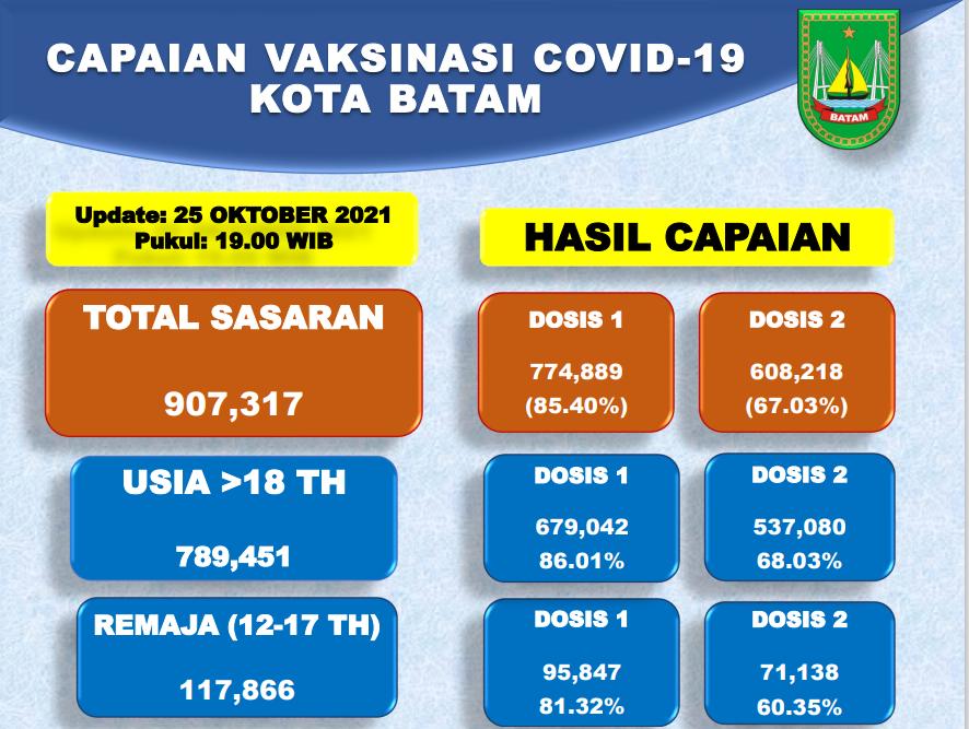 Grafik Capaian Vaksinasi Covid-19 Kota Batam Update 25 Oktober 2021