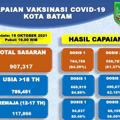 Grafik Capaian Vaksinasi Covid-19 Kota Batam Update 16 Oktober 2021