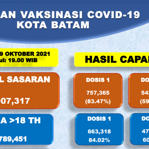 Grafik Capaian Vaksinasi Covid-19 Kota Batam Update 09 Oktober 2021