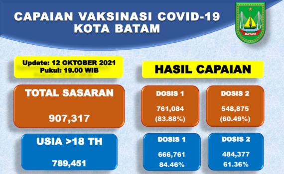Grafik Capaian Vaksinasi Covid-19 Kota Batam Update 12 Oktober 2021